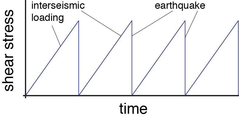 sawtooth earthquake cycle